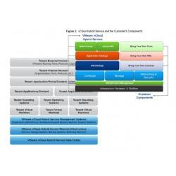 VMware vCloud Hybrid Service